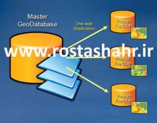 الفبای Geodatabase (پایگاه داده مکانی)